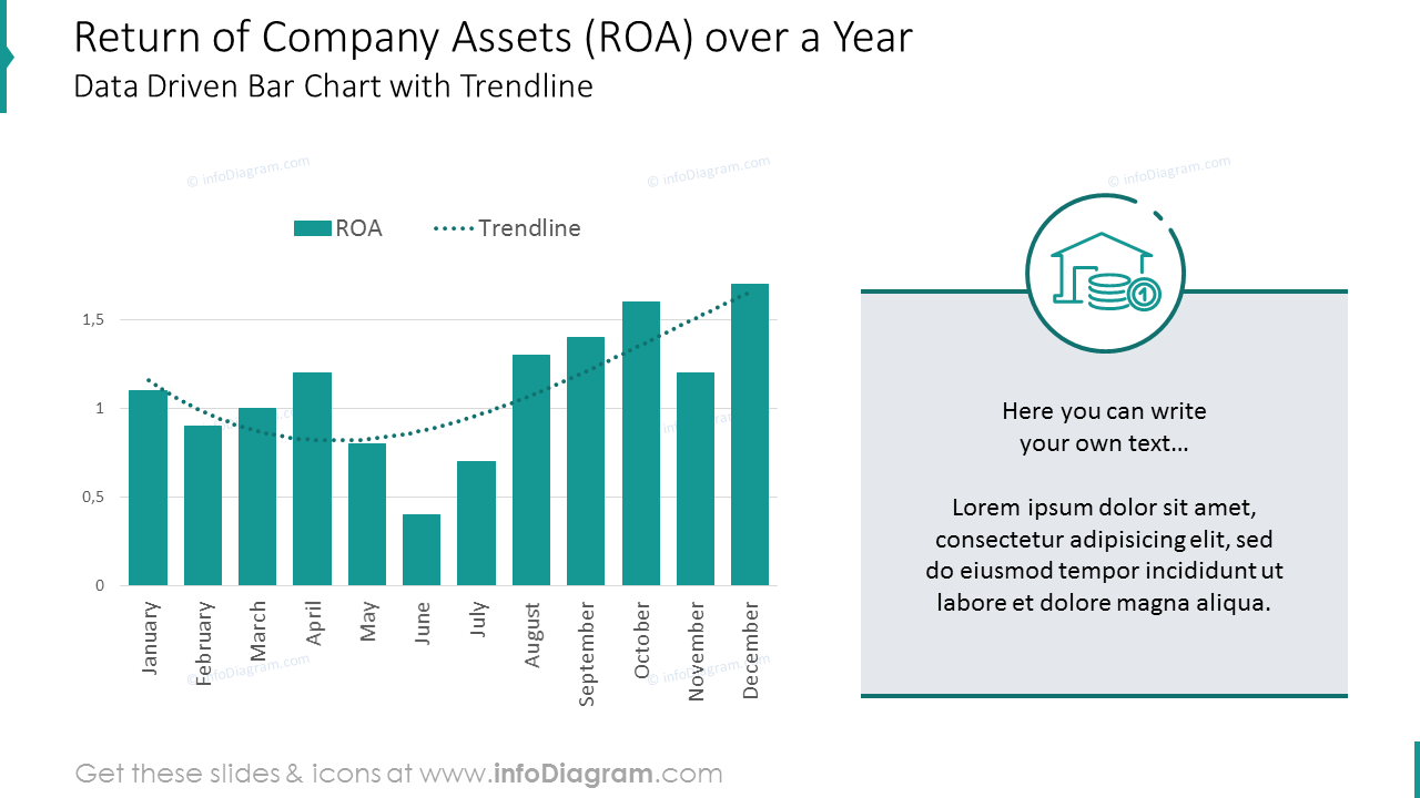 Return of company assets over a year shown with trend chart