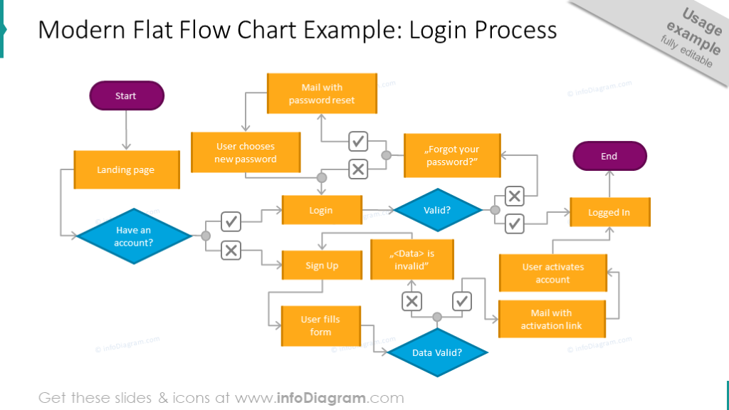 Login process illustrated with the modern flat flowchart