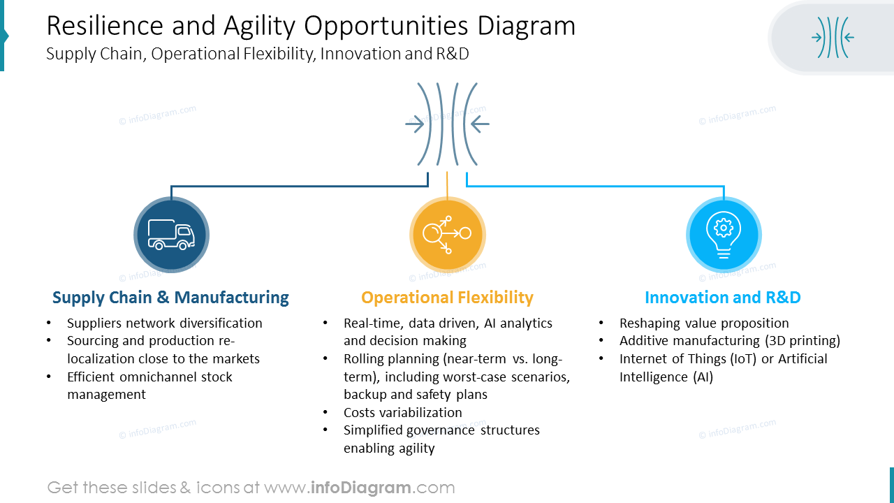 Resilience and Agility Opportunities Diagram
