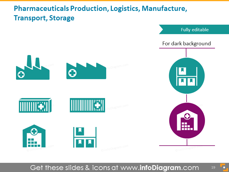 Pharmaceutical production, logistics, manufacture, transport, storage