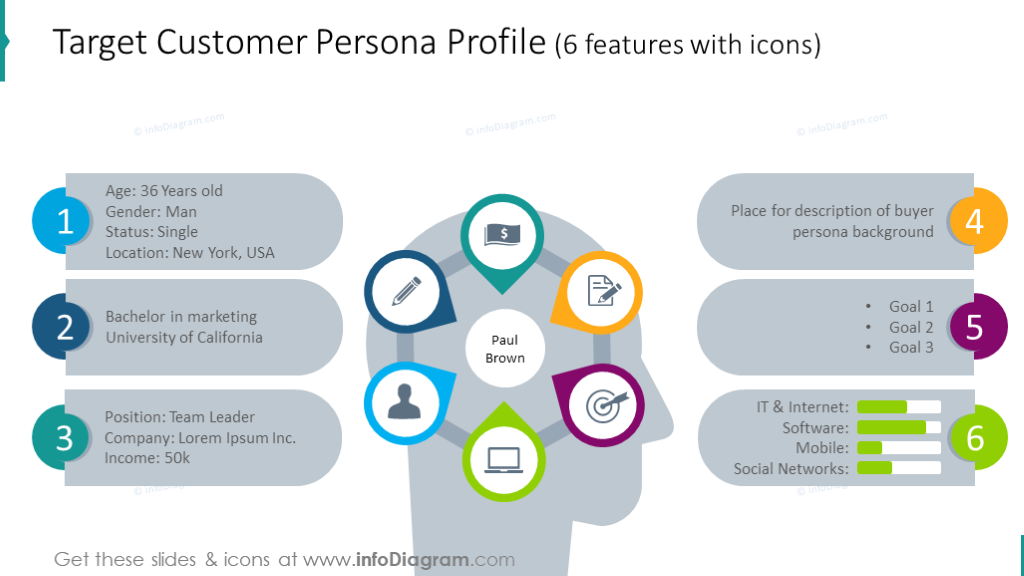 Customer persona profile illustrated with human head chart