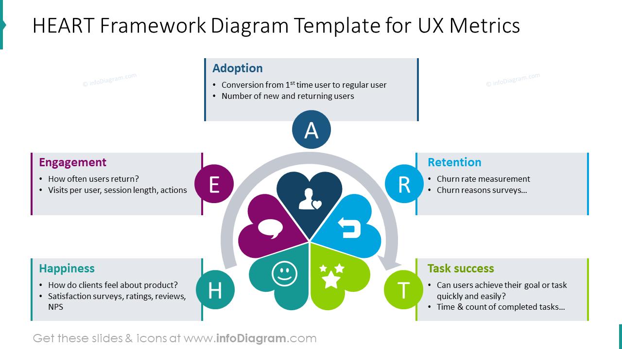 HEART framework diagram template for UX Metrics
