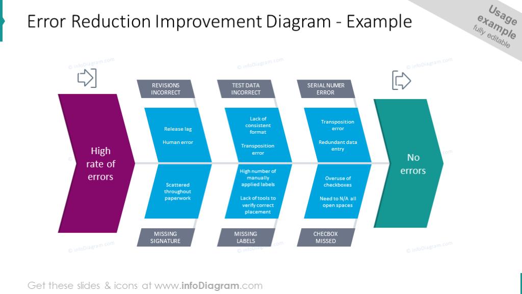 Error reduction improvement diagram
