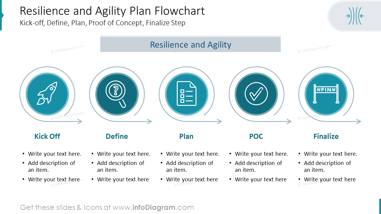 Resilience and Agility Plan Flowchart