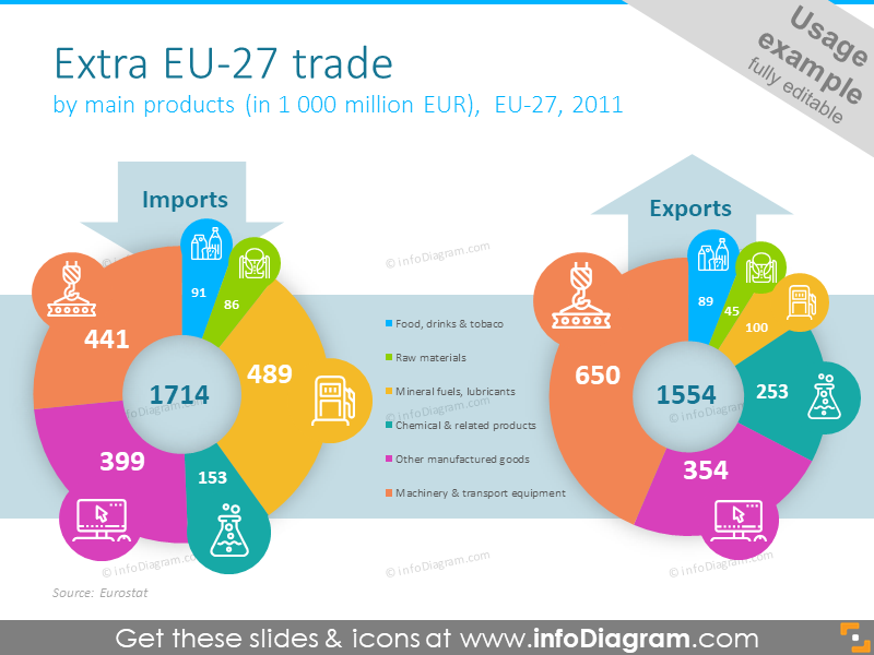 Diagram illustrated with two round shapes of export and importby the main products