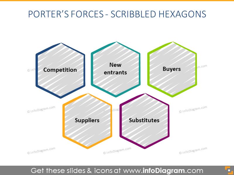 Porter Forces hexagon Diagram powerpoint