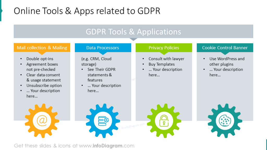 Online tools and applications related to GDPR