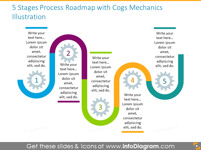 5 stages roadmap illustrated with cogs mechanics