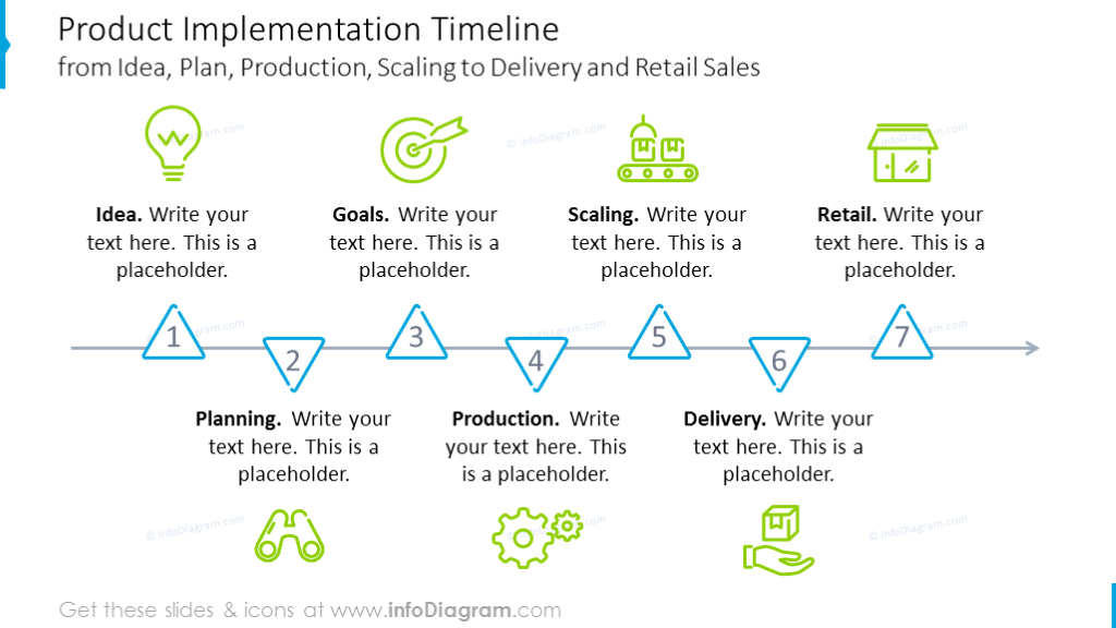 Seven stages product implementation timeline with outline graphics