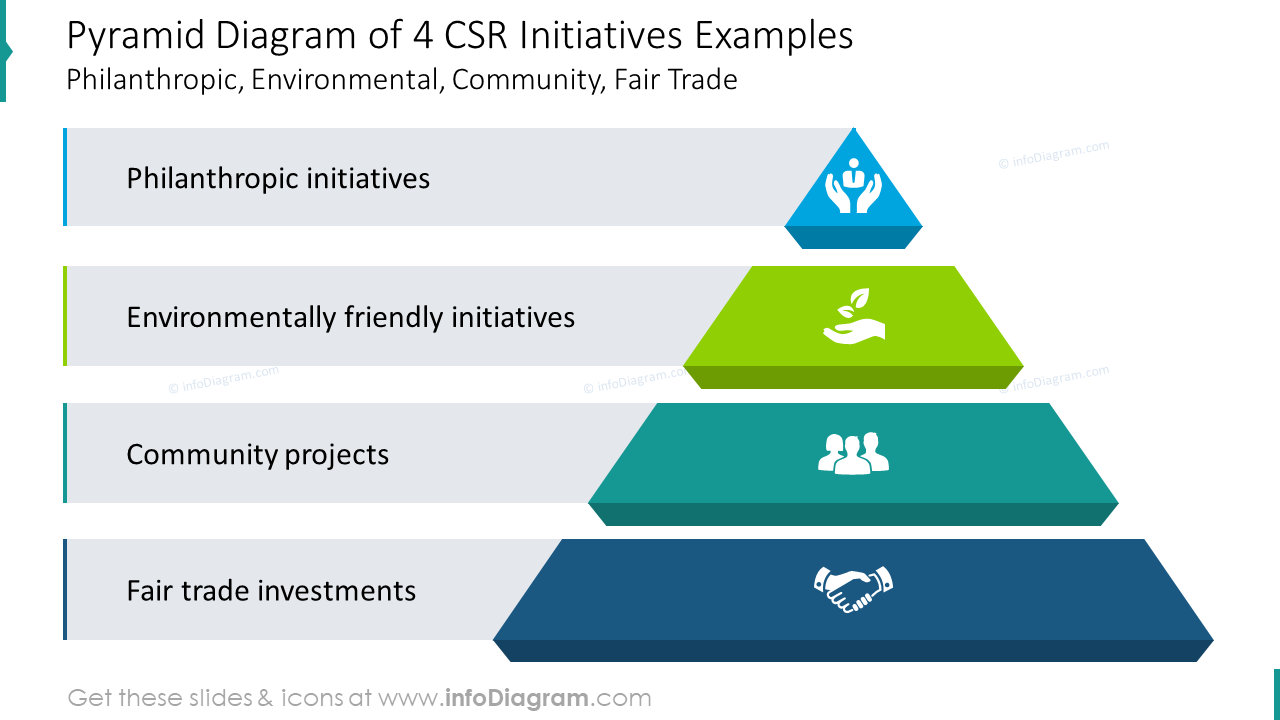 Four CSR initiatives examples showed with pyramid diagram