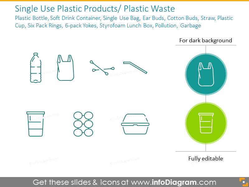 Plastic Pollution - Single Use Products & Waste