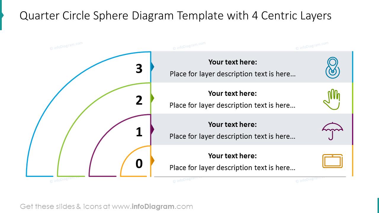 Four centric circle layers diagram with description