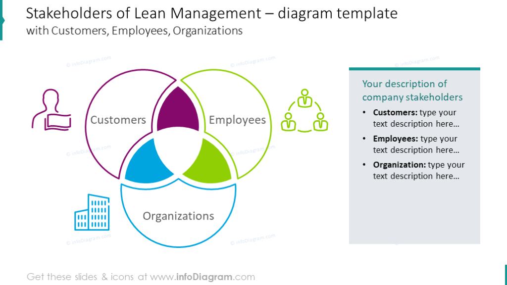 Venn chart illustrating management stakeholders
