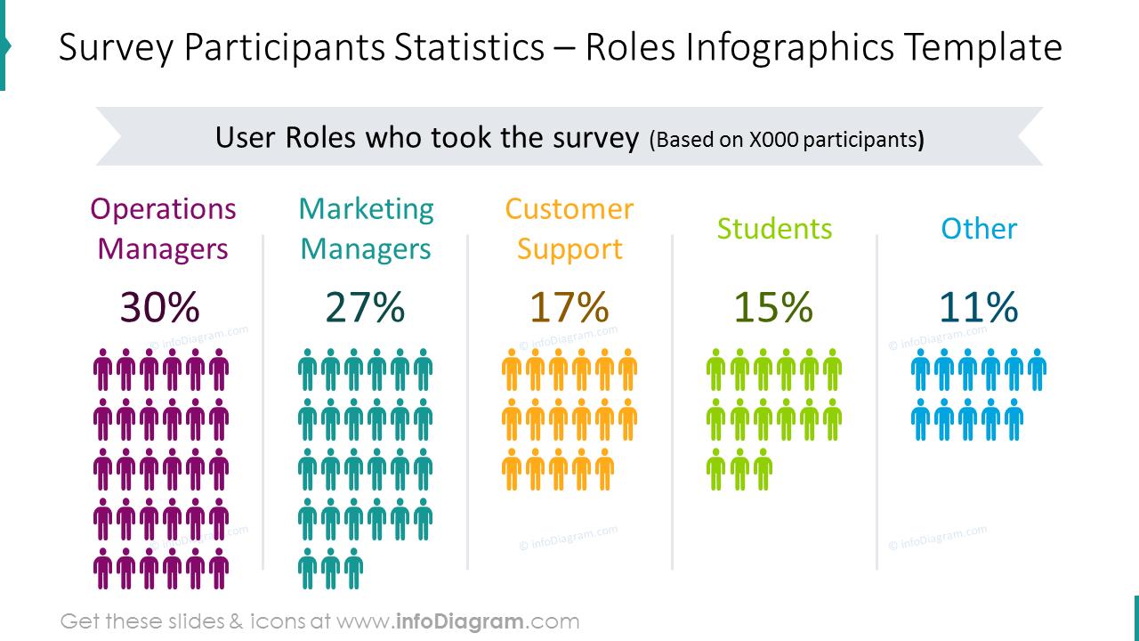 Survey participants statistics chart: roles infographics template