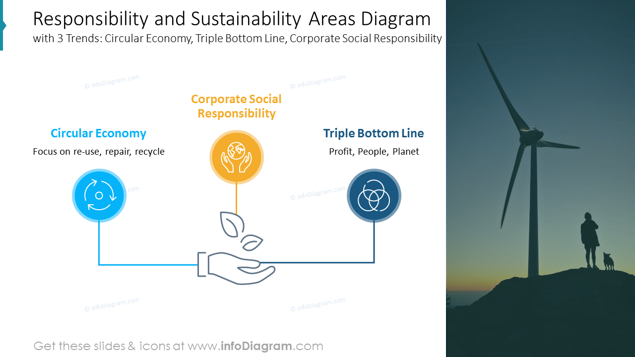 Responsibility and Sustainability Areas Diagram