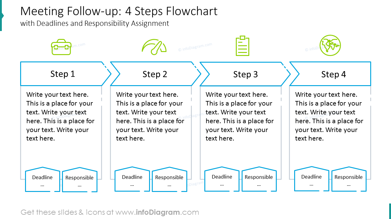 Meeting follow-up: flowchart with deadlines and responsibility assignment