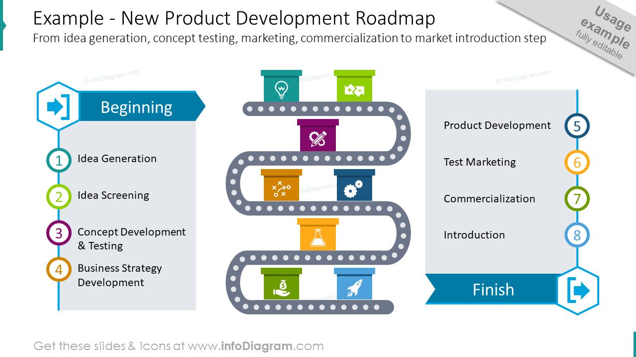 New product development roadmap example slide