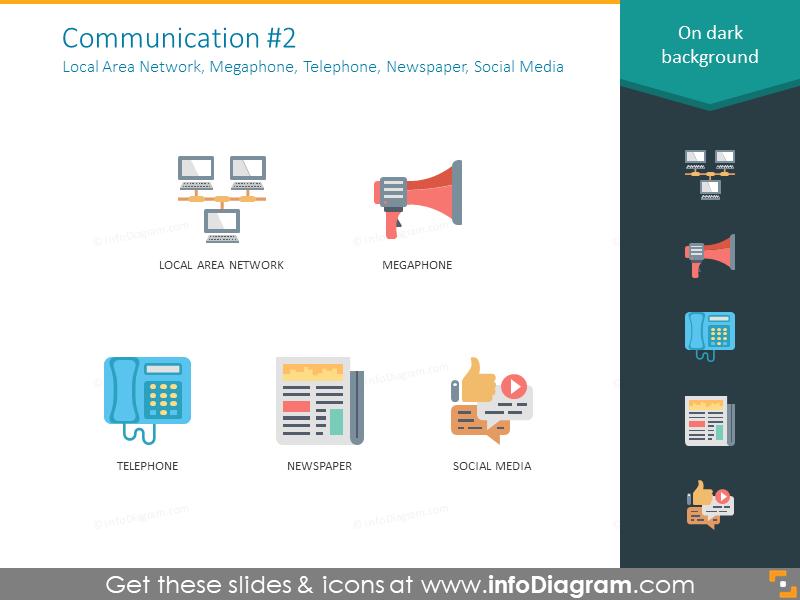 local area network, megaphone, telephone, newspaper, social media