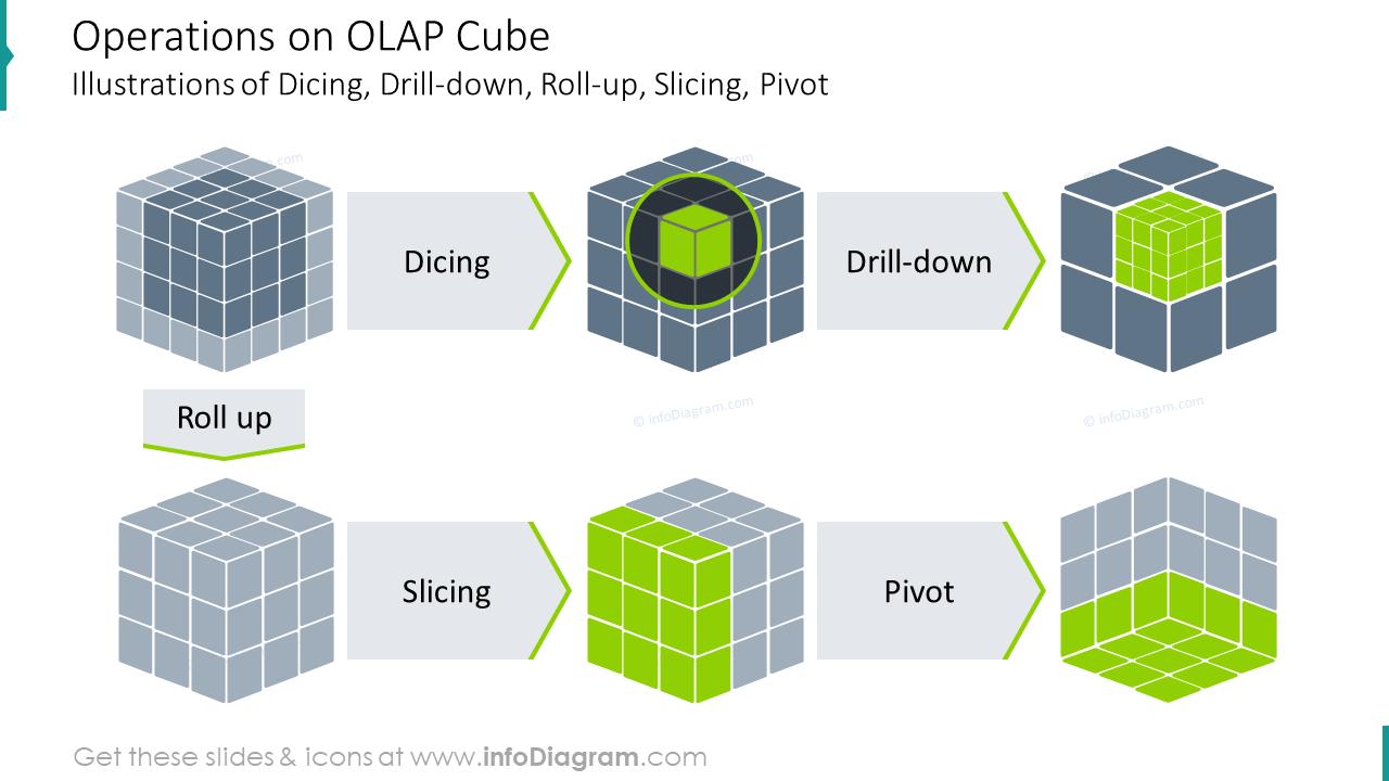 Operations on OLAP cube illustration