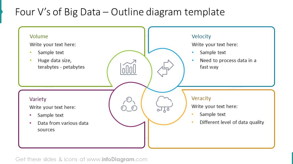 Four Vs outline chart with text description for each component, key features