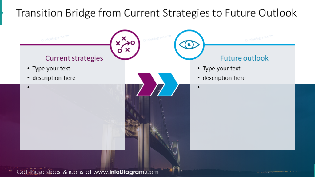 Transition bridge from current strategies to future outlook