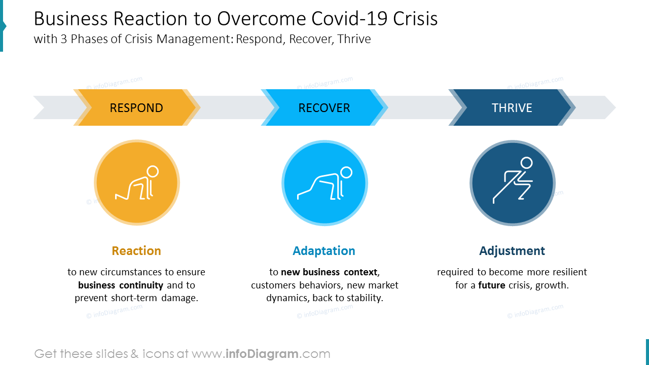 Business Reaction to Overcome Covid-19 Crisis
