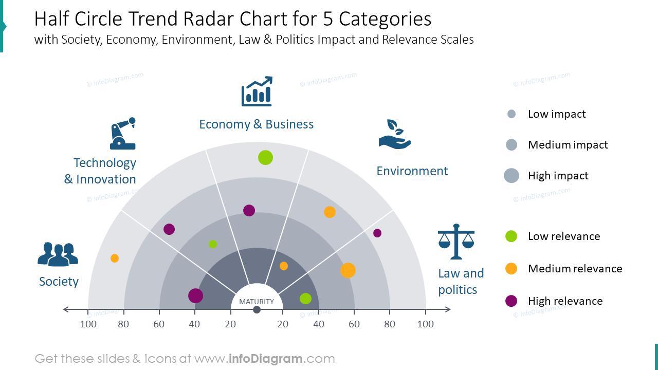 Half circle trend radar chart for five categories