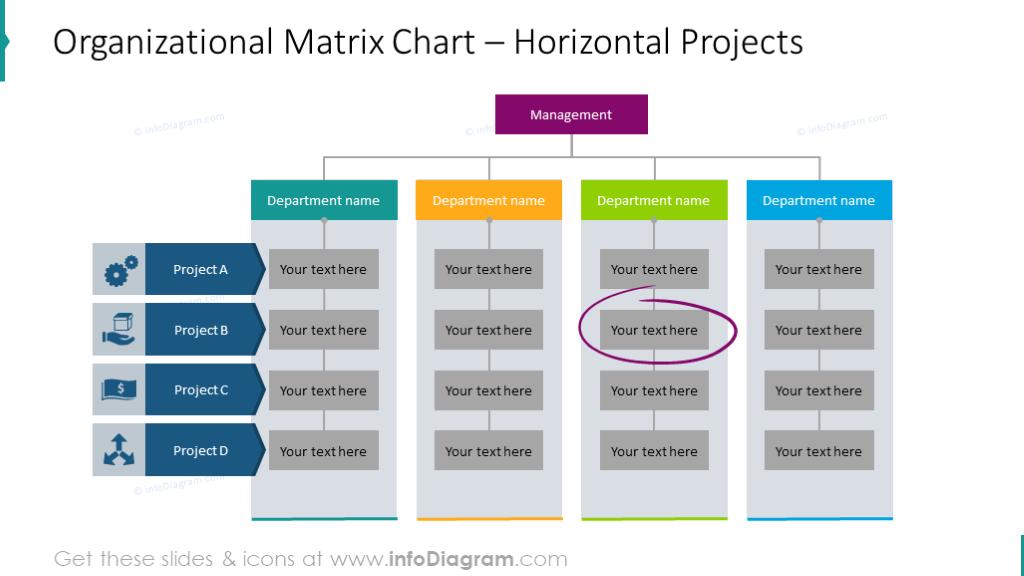 Example of the matrix organizational chart - horizontal project alignment