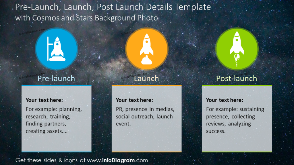 Pre-launch, launch, post-launch details template on a dark background