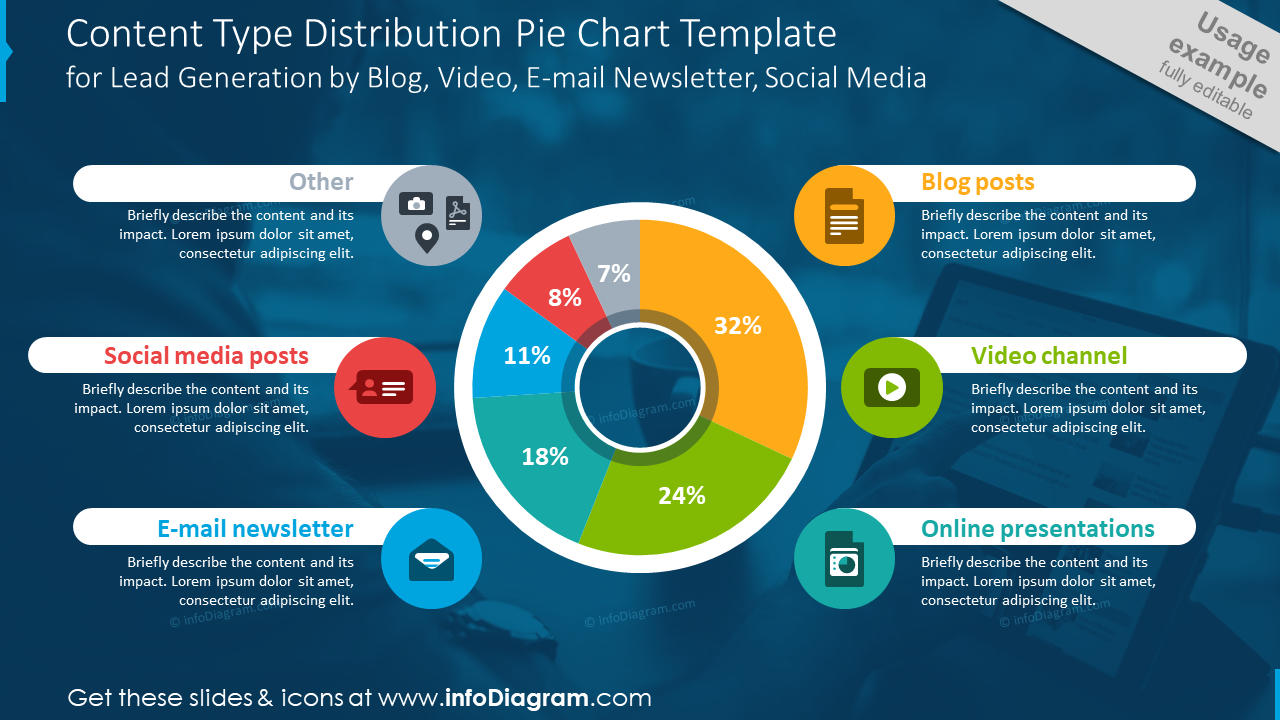 Content type distribution for lead generation shown with pie chart