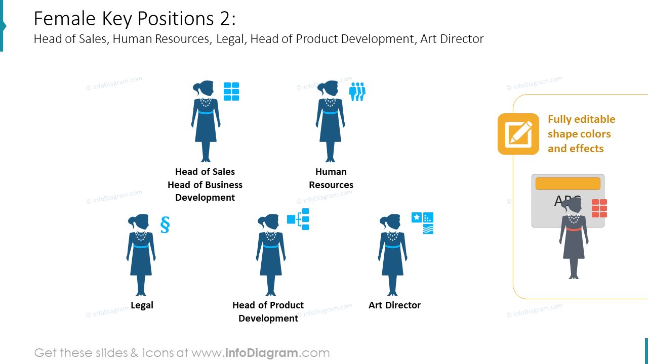 female positions org structures
