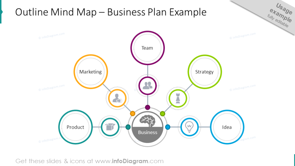 Example of a business plan illustrated with outline mind map