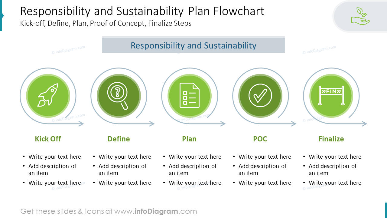 Responsibility and Sustainability Plan Flowchart