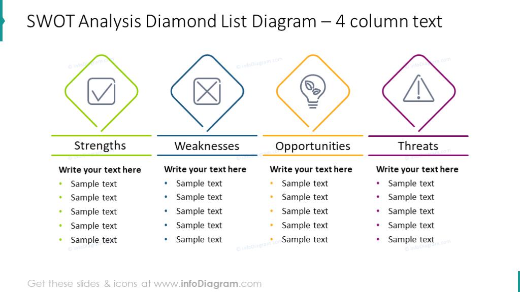 Four-column chart SWOT analysis illustration
