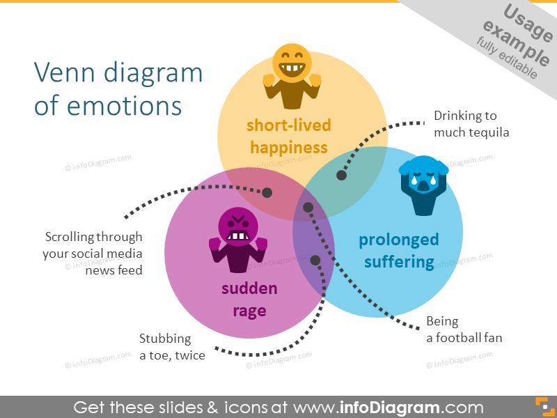 Venn diagram of human feelings and emotions