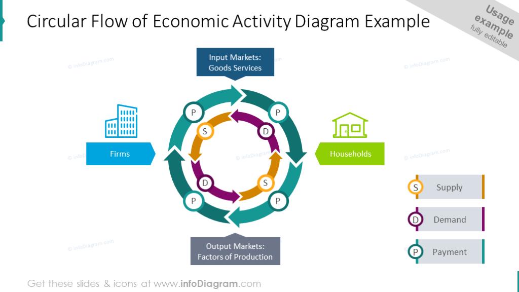 Circular flow of economic activity diagram example