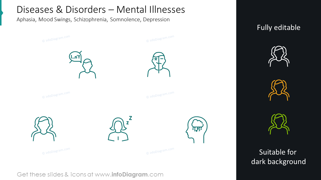 Mental illnesses infographics: aphasia, mood swings, schizophrenia