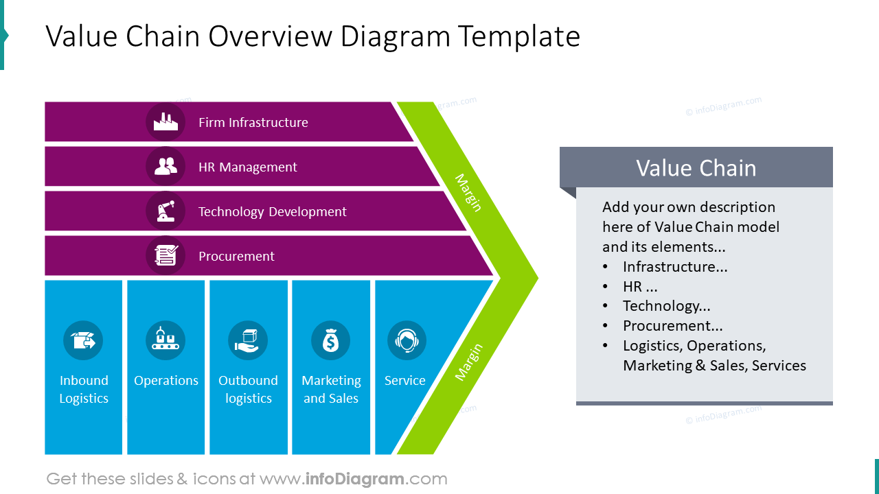Overview of value chain graphics