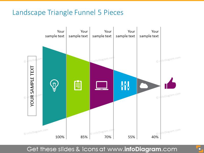 Optimization sales funnel 5 pieces