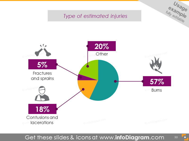 Fireworks injury types: fracture, sprain, contusion, burns