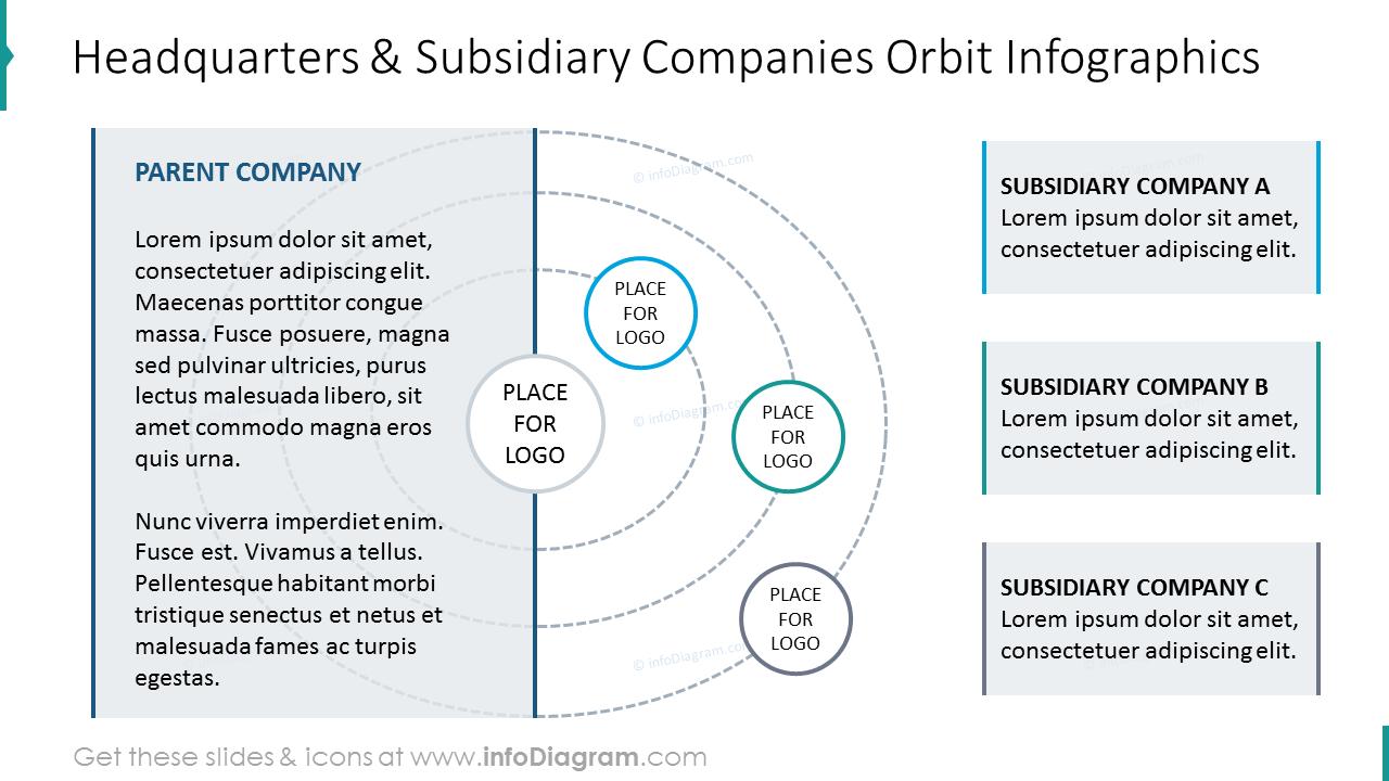 Headquarters and subsidiary companies orbit graphics