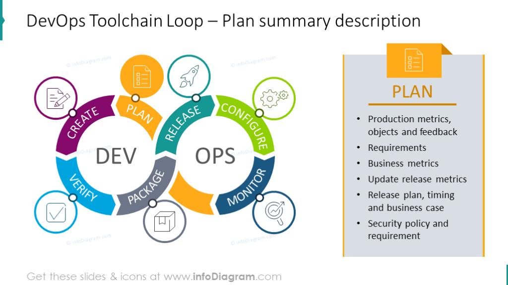 Plan summary description with DevOps Toolchain Loop