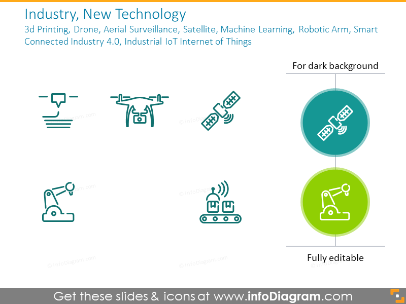 Industry, new technology: 3d printing, drone