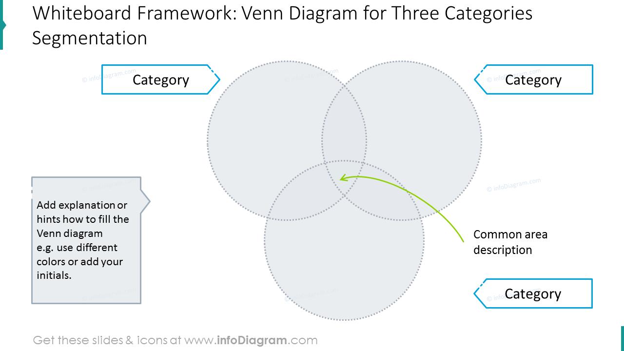 Venn diagram for three categories segmentation