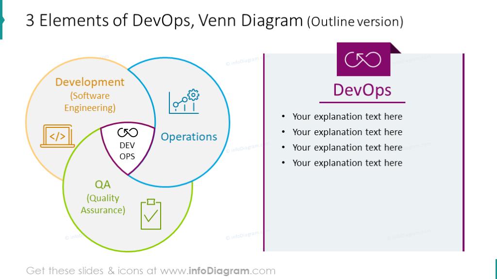 Example of 3 elements DevOps diagram showed in outline style