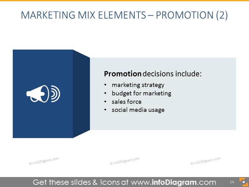 Detailed Decription of Promotion Ideas