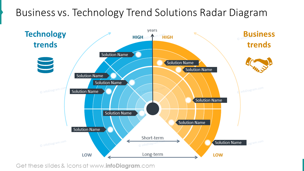 Business and technology trend solutions radar diagram