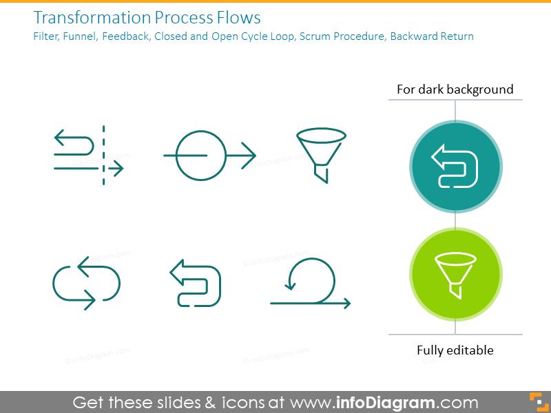 Transformation Process Flows