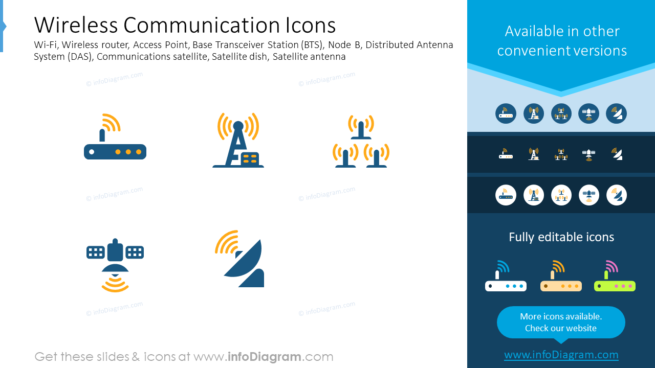 Wireless communication icons: Wi-Fi, wireless router, access point
