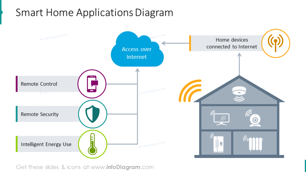 Smart home applications diagram with house graphics and text placeholder